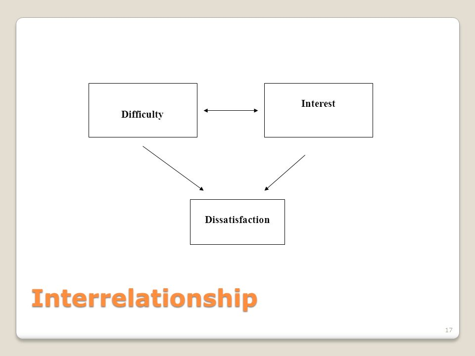 Difficulty Interest Dissatisfaction Interrelationship