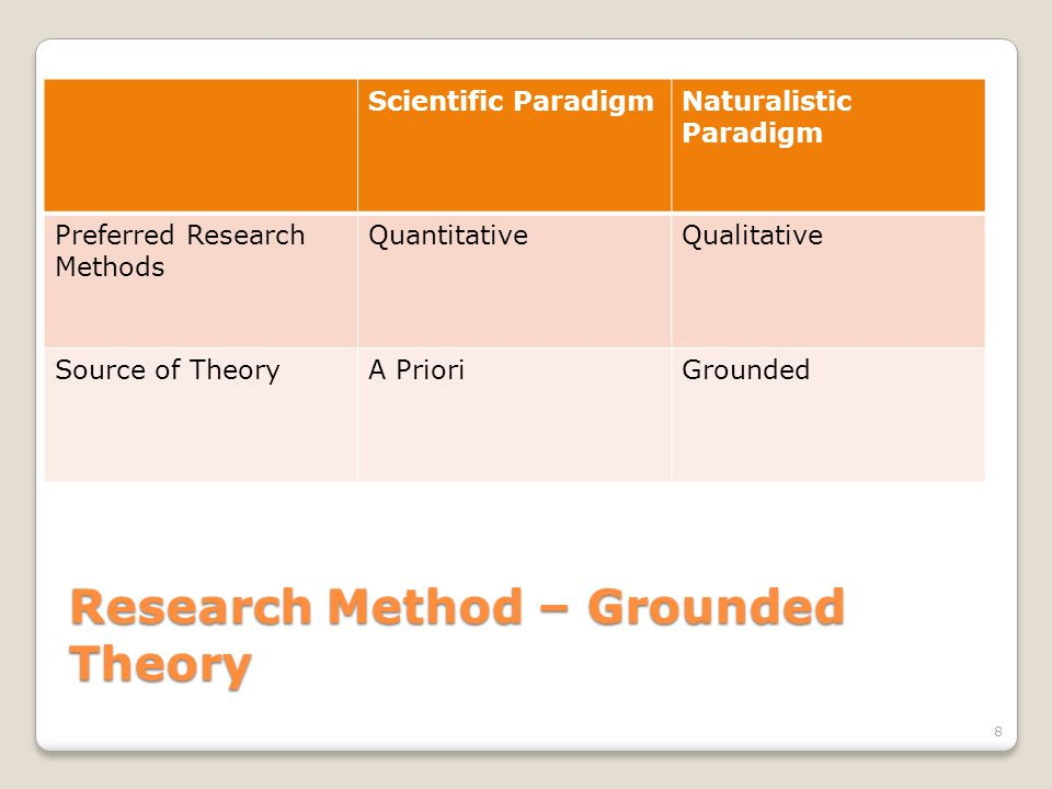 Research Method – Grounded Theory