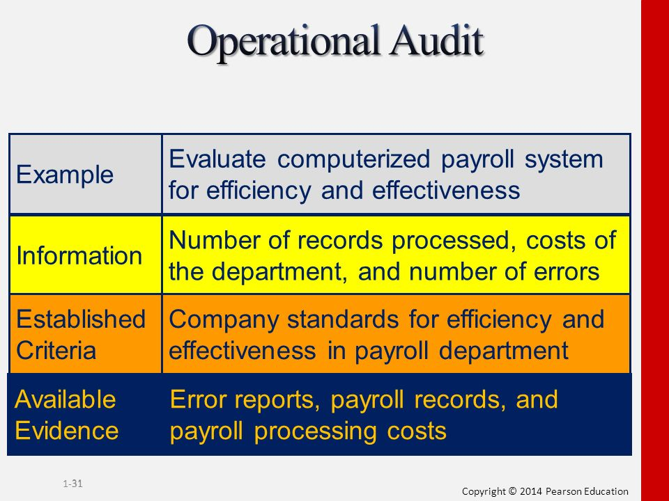 computerized payroll system narrative Control points for the two subsystems of the revenue cycle the narrative is well done read it carefully james a hall chapter 4 accounting information systems, 4th ed computer systems which process input data as receiv ed, ie, immediately, are said to operate in.