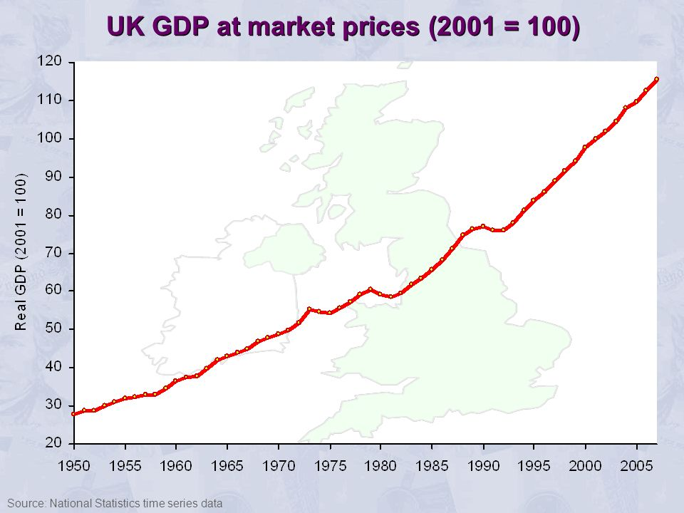 UK GDP at market prices (2001 = 100)
