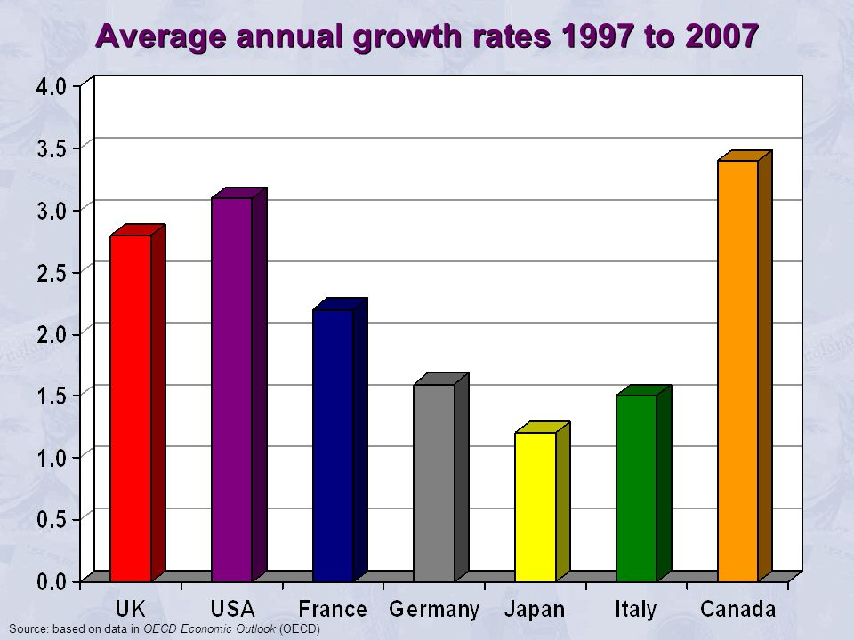 Average annual growth rates 1997 to 2007