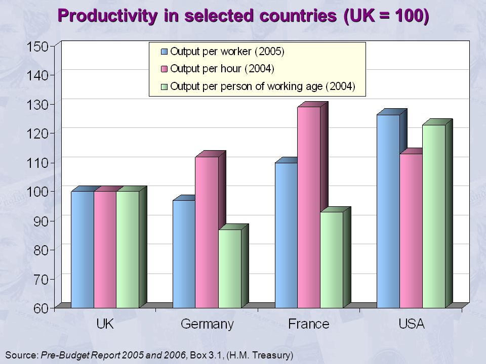 Productivity in selected countries (UK = 100)