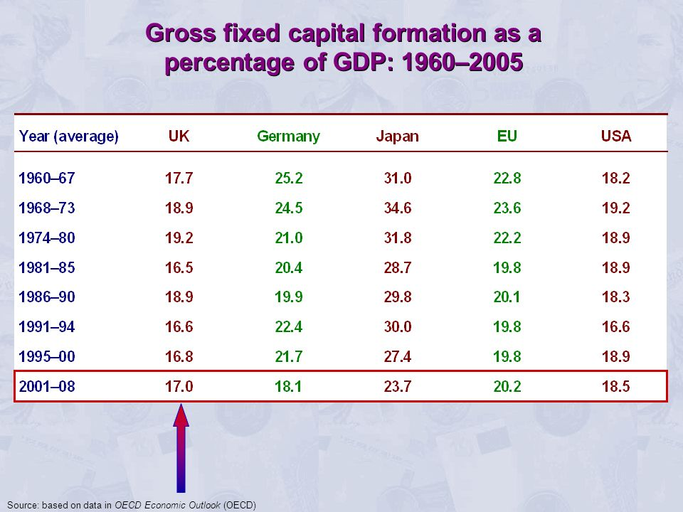 Gross fixed capital formation as a