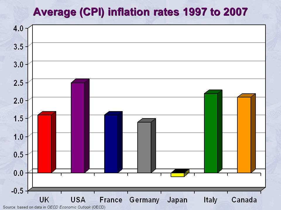 Average (CPI) inflation rates 1997 to 2007
