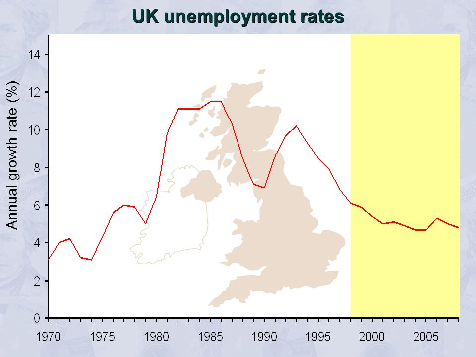 UK unemployment rates Annual growth rate (%)