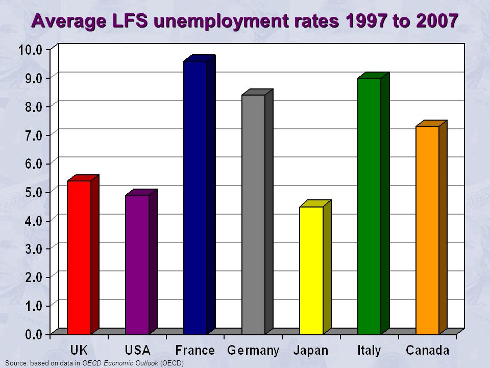 Average LFS unemployment rates 1997 to 2007