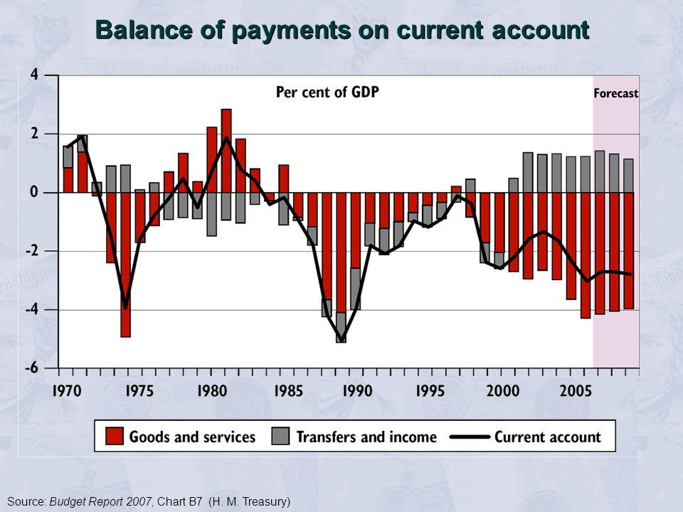 Balance of payments on current account