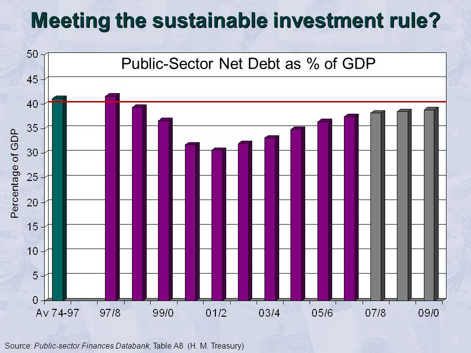 Meeting the sustainable investment rule