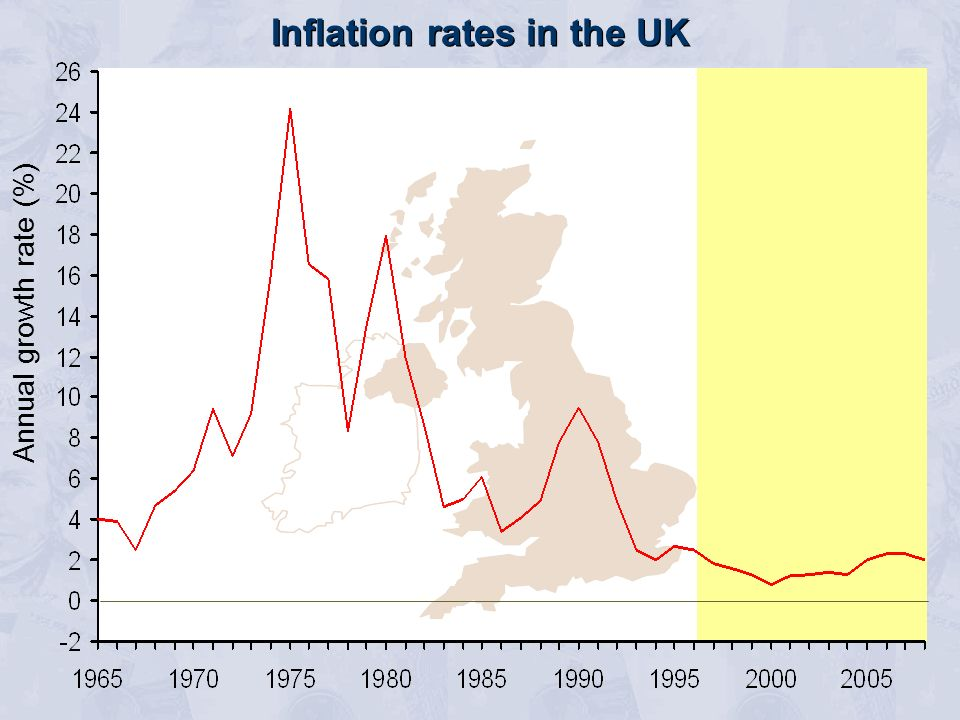 Inflation rates in the UK