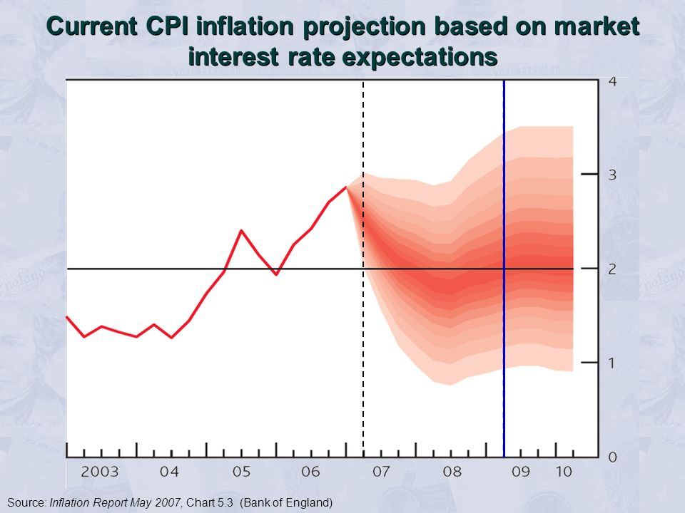 Current CPI inflation projection based on market interest rate expectations