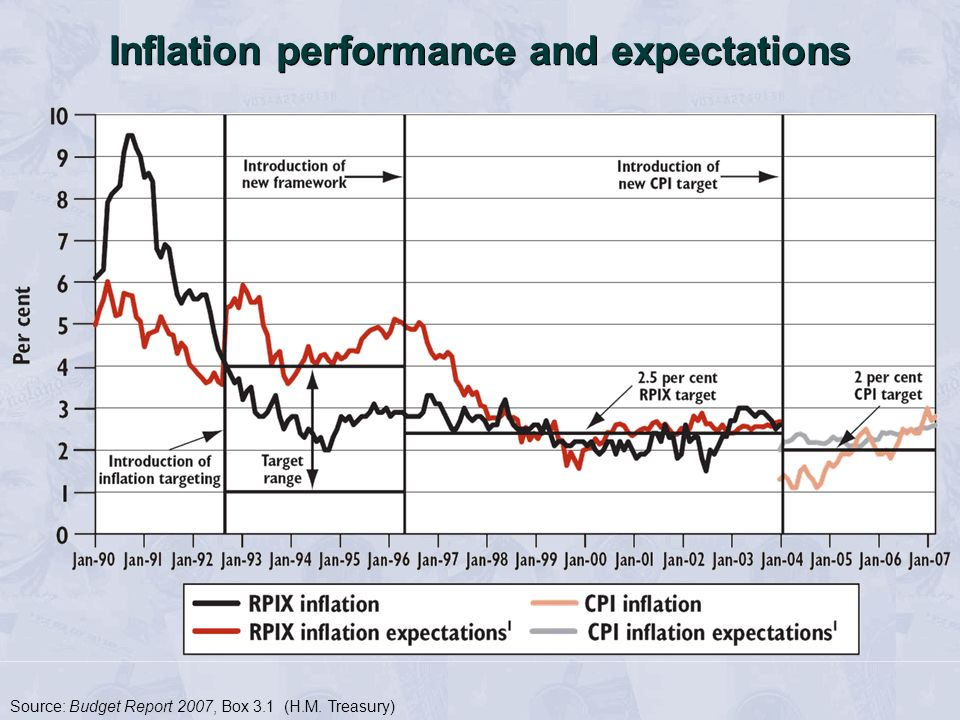 Inflation performance and expectations