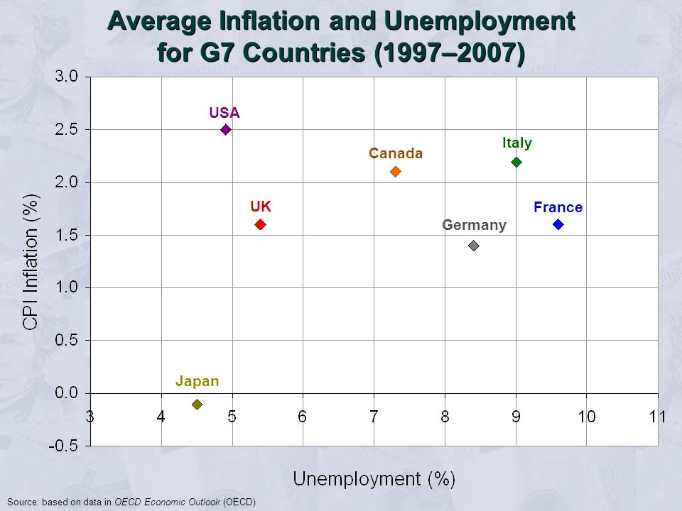 Average Inflation and Unemployment for G7 Countries (1997–2007)