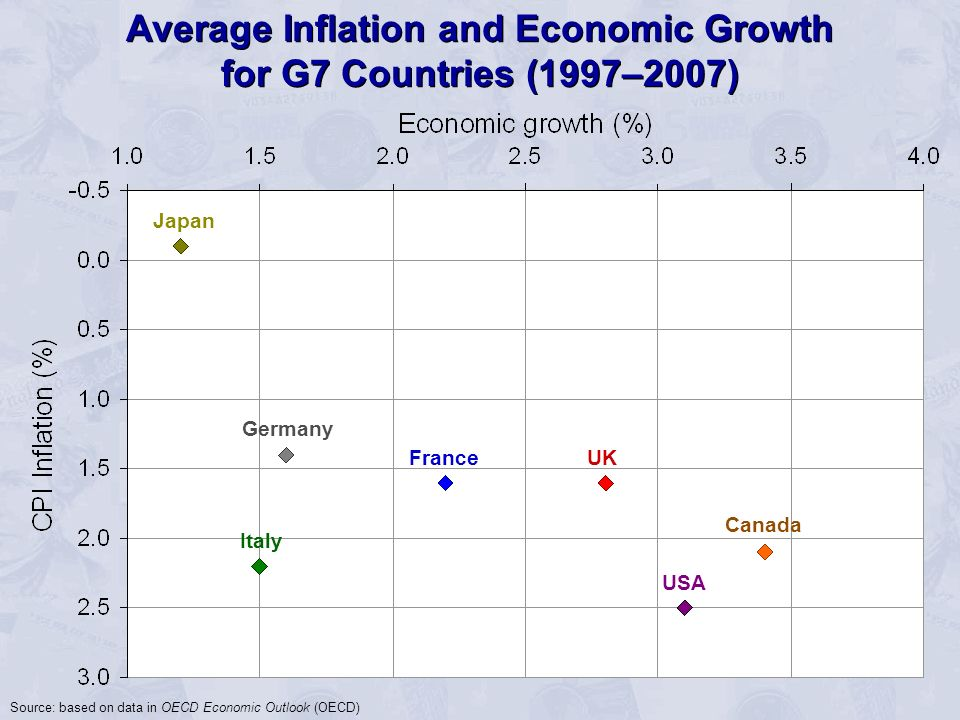Average Inflation and Economic Growth for G7 Countries (1997–2007)