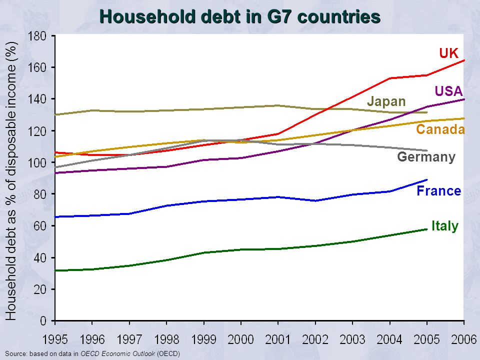 Household debt in G7 countries