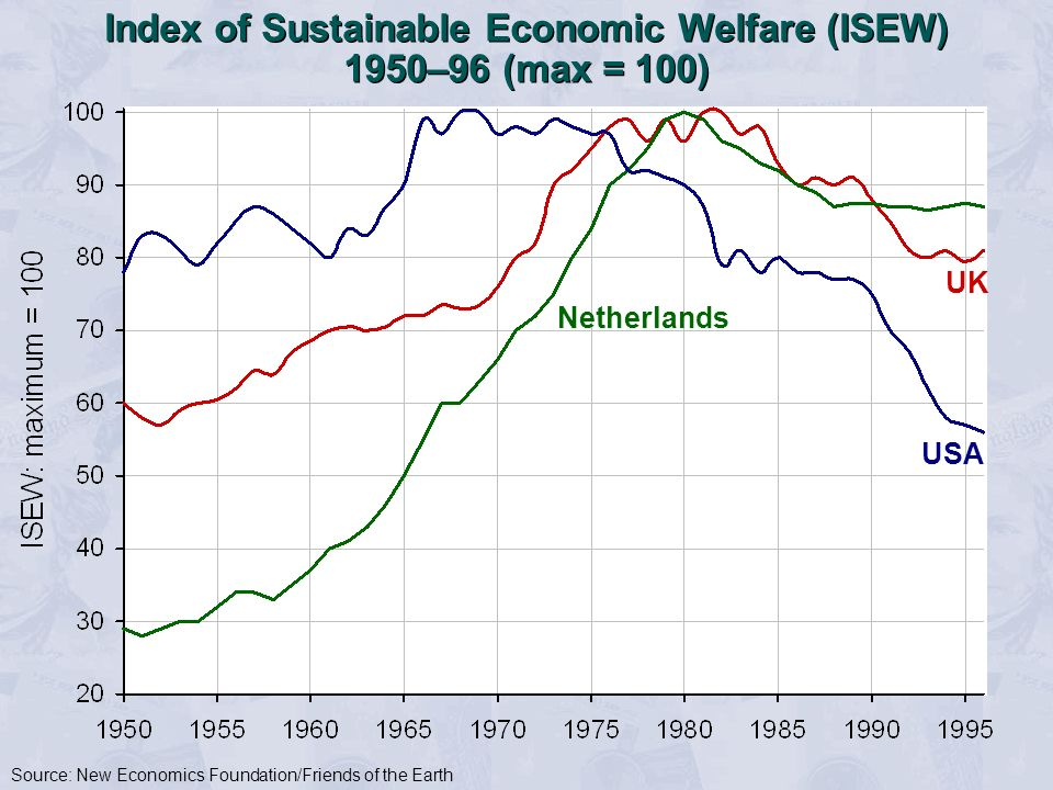 Index of Sustainable Economic Welfare (ISEW) 1950–96 (max = 100)