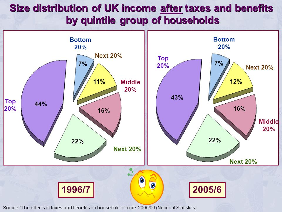 Size distribution of UK income after taxes and benefits by quintile group of households