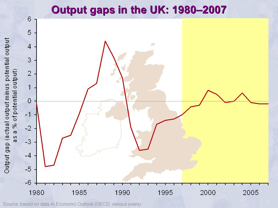 Output gaps in the UK: 1980–2007 Source: based on data in Economic Outlook (OECD, various years)