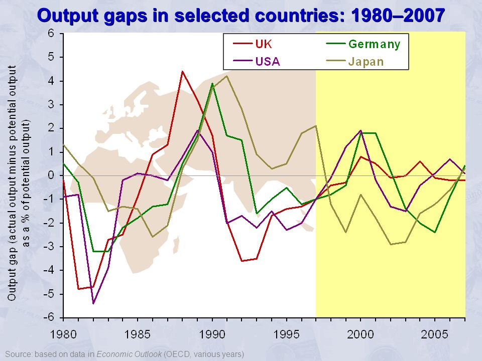 Output gaps in selected countries: 1980–2007