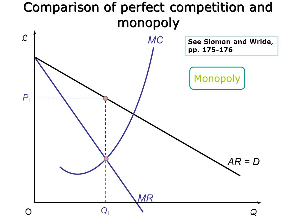 an introduction to the comparison of the perfect competition and a monopoly Advertisements: we often make a comparison between monopoly and perfect competition such a comparison is done in fig 7 if fig 7 represented the position of a firm under perfect competi­tion then the equilibrium output would be oq (where p = mc) and the price would be op.