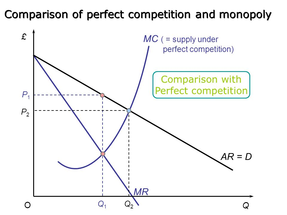 Comparison of perfect competition and monopoly