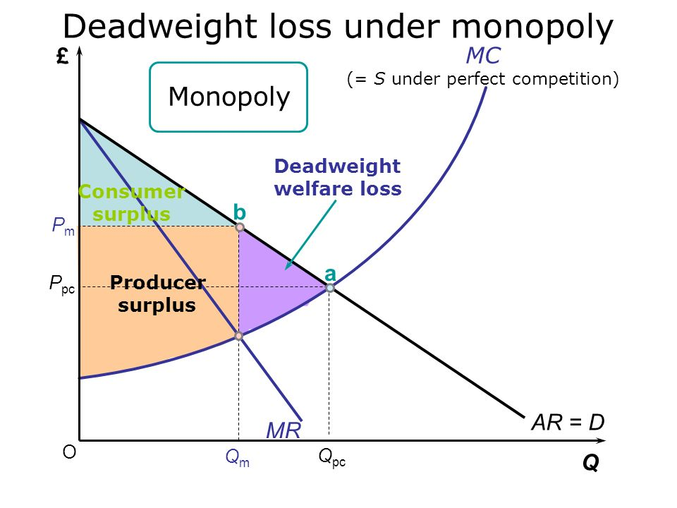 Deadweight loss under monopoly