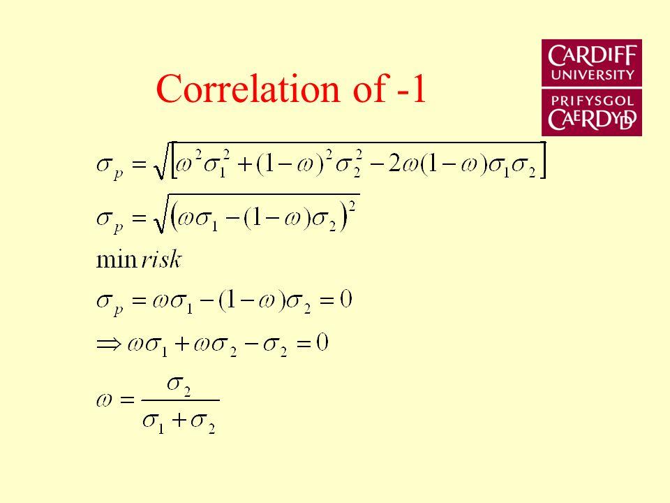 Correlation of -1