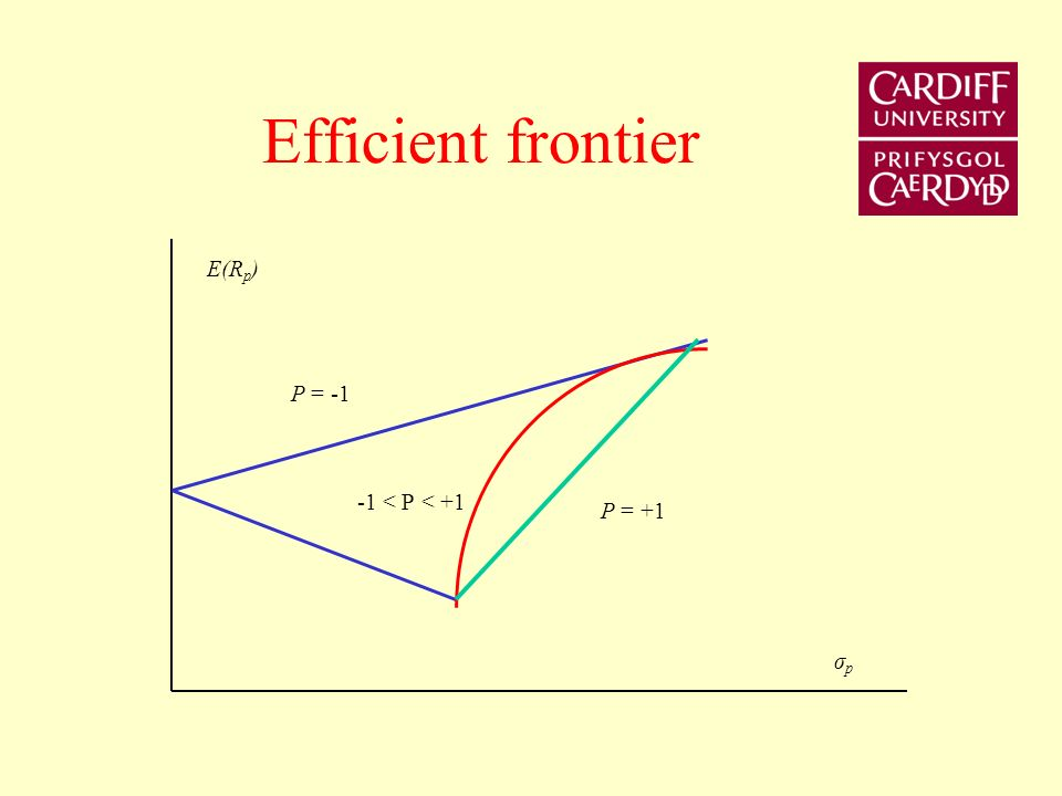 Efficient frontier E(Rp) Ρ = -1 -1 < Ρ < +1 Ρ = +1 σp