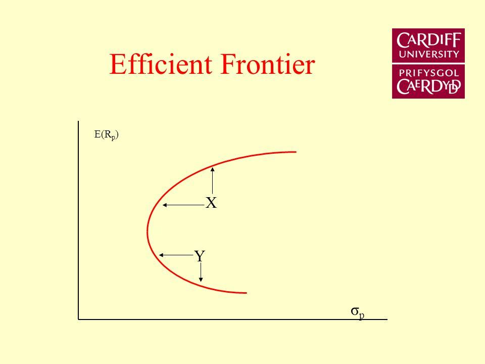 Efficient Frontier E(Rp) X Y σp