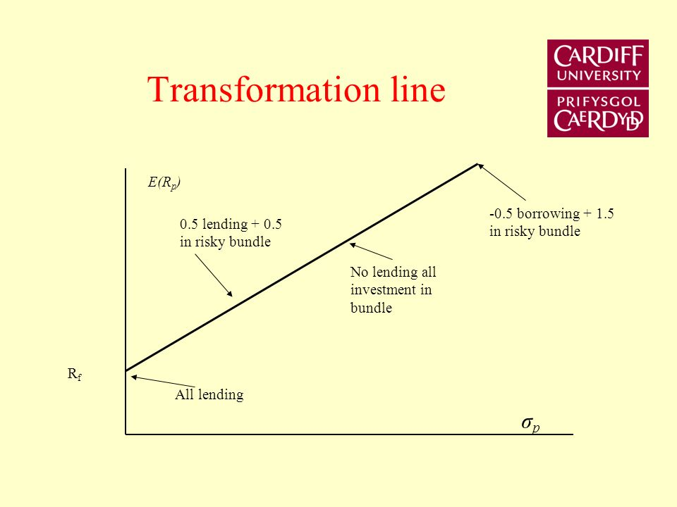 Transformation line σp E(Rp) -0.5 borrowing + 1.5 in risky bundle