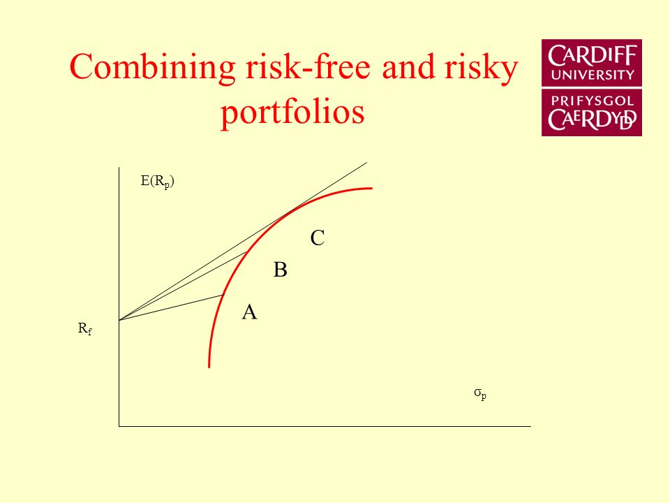 Combining risk-free and risky portfolios