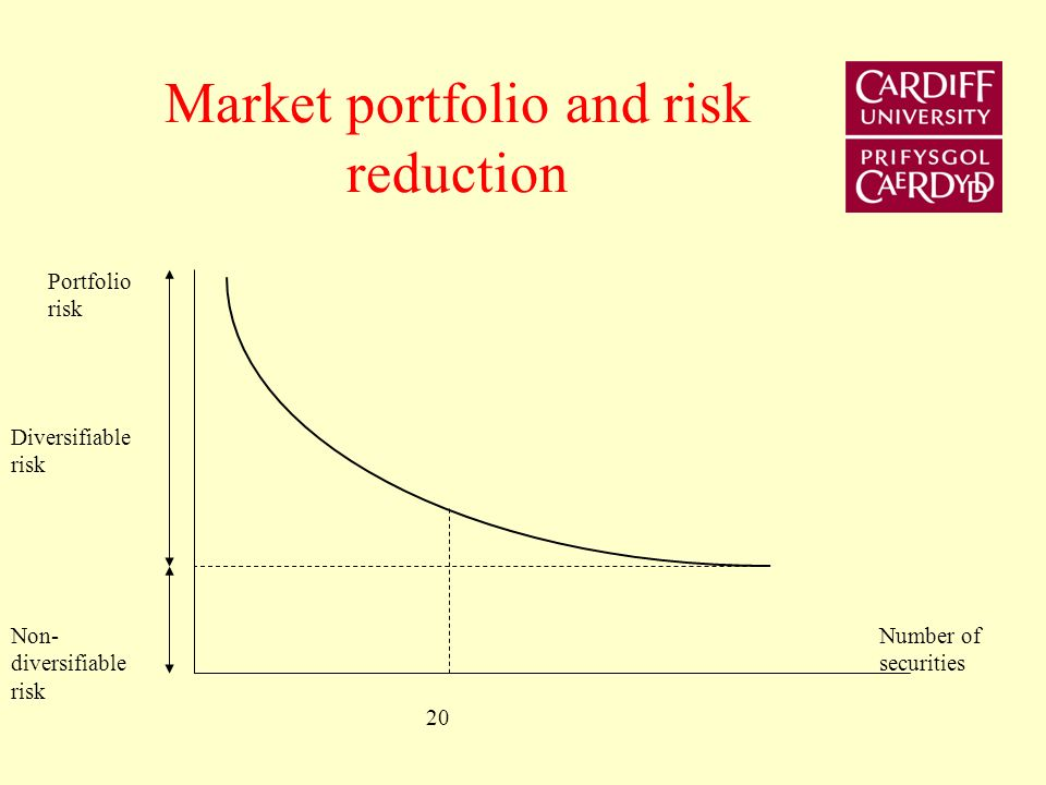 Market portfolio and risk reduction