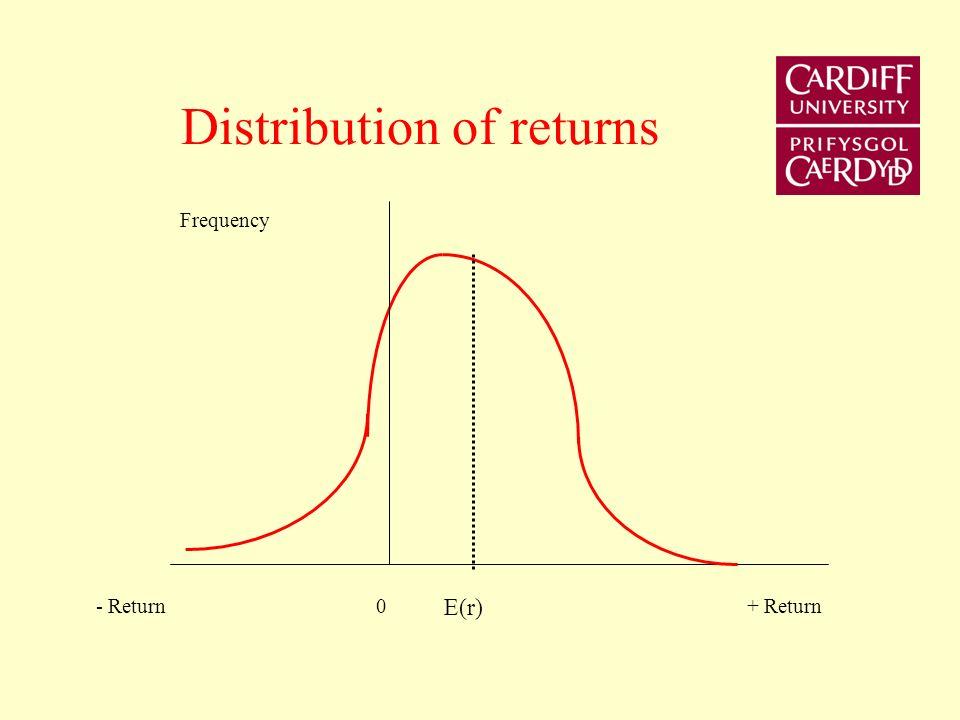 Distribution of returns