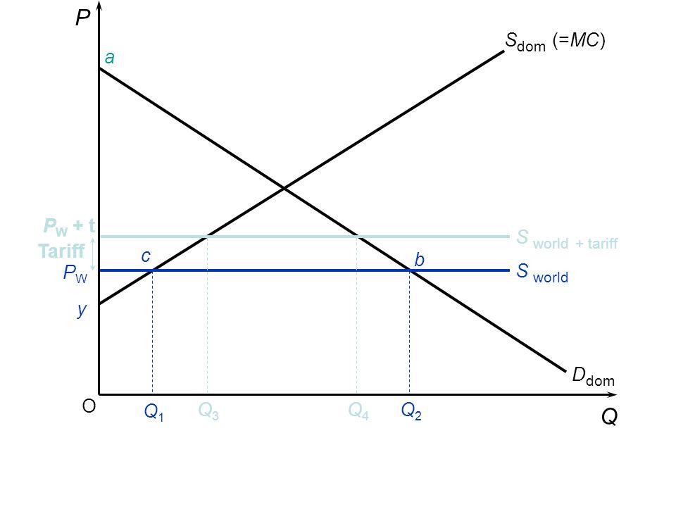 P Q Sdom (=MC) a PW + t S world + tariff Tariff c b PW S world y Ddom
