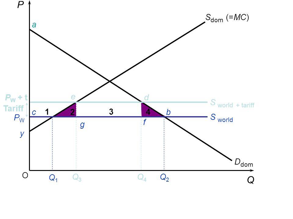 P Q Sdom (=MC) a PW + t e d S world + tariff Tariff c 1 2 3 4 b PW