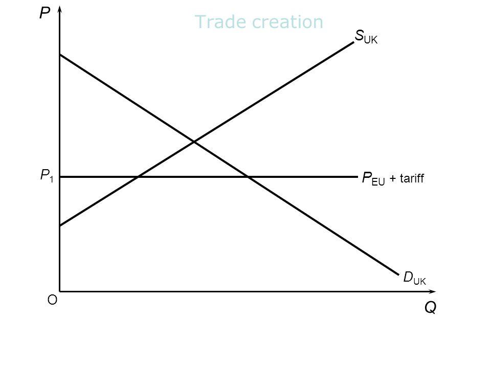 P Trade creation SUK P1 PEU + tariff DUK O Q