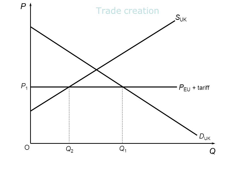 P Trade creation SUK P1 PEU + tariff DUK O Q2 Q1 Q