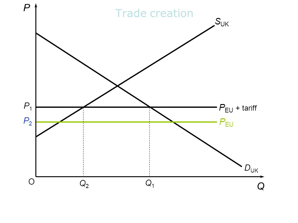 P Trade creation SUK P1 PEU + tariff P2 PEU DUK O Q2 Q1 Q