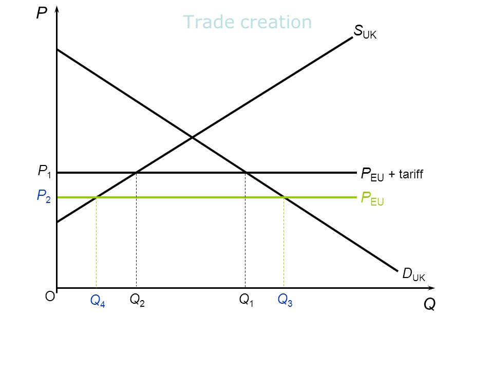 P Trade creation SUK P1 PEU + tariff P2 PEU DUK O Q4 Q2 Q1 Q3 Q