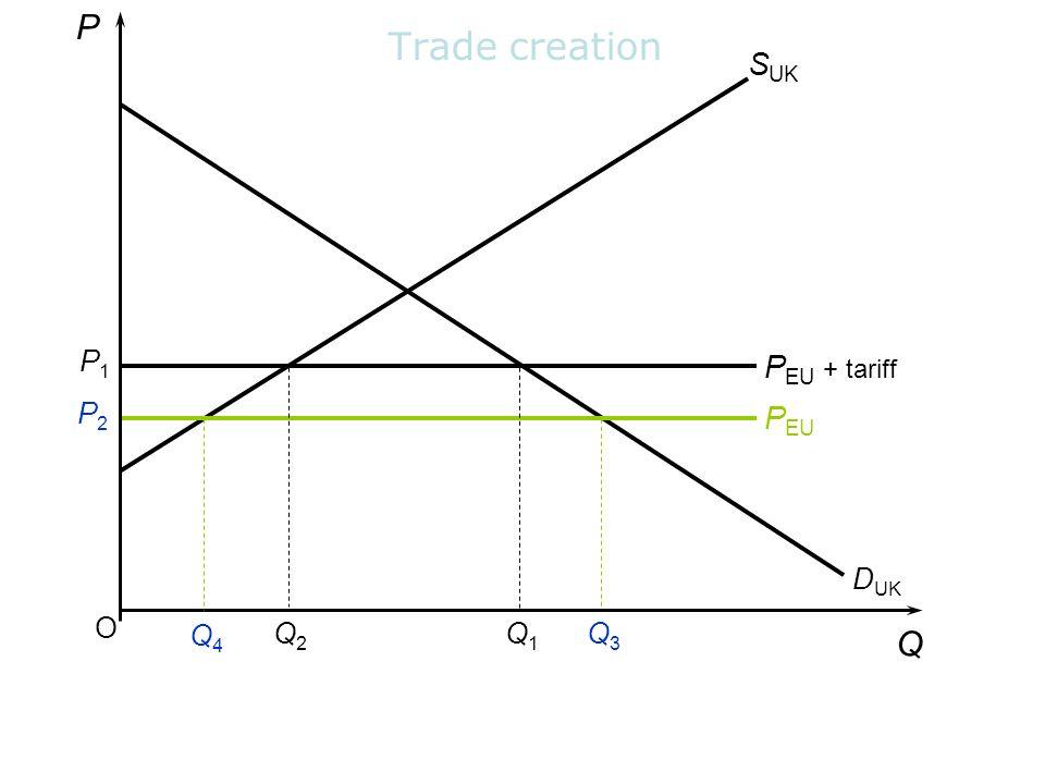 P Trade creation SUK P1 PEU + tariff P2 PEU DUK O Q4 Q2 Q1 Q3 Q