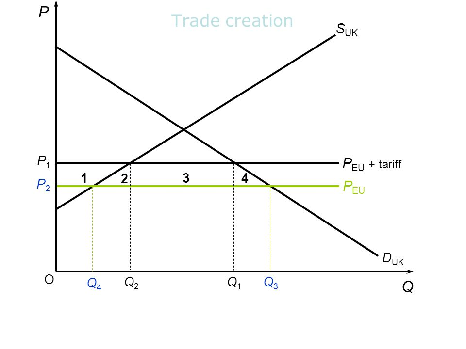 Trade creation P Q SUK PEU + tariff PEU P P2 DUK O Q4 Q2 Q1