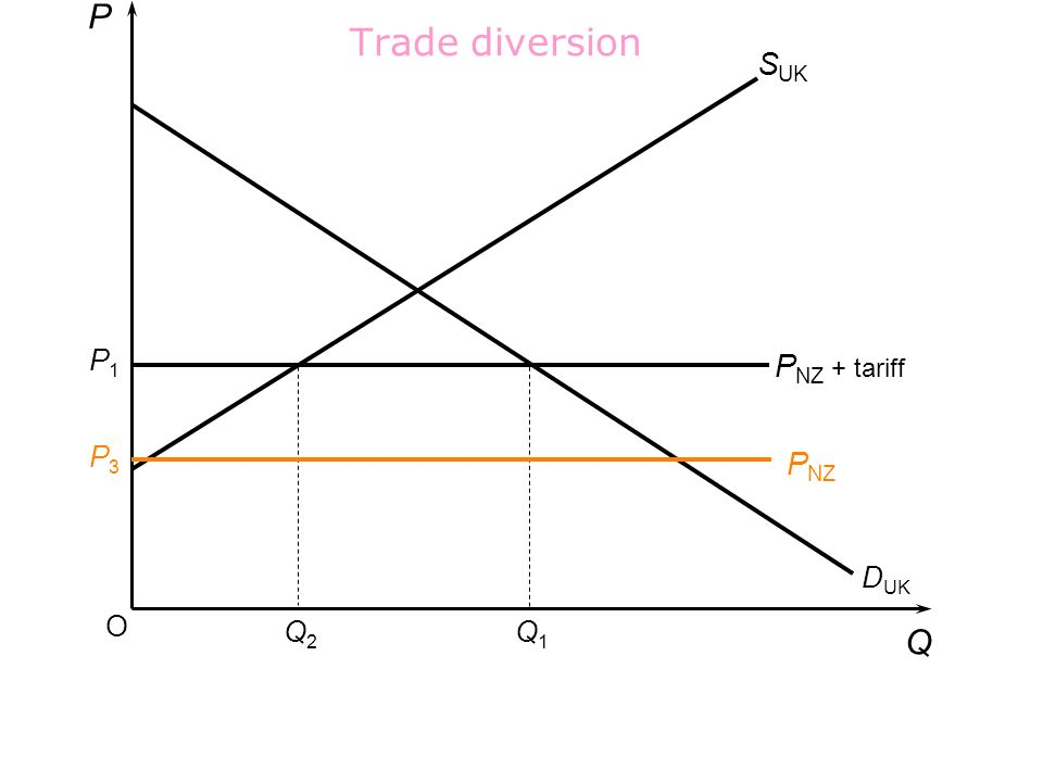 P Trade diversion SUK P1 PNZ + tariff P3 PNZ DUK O Q2 Q1 Q