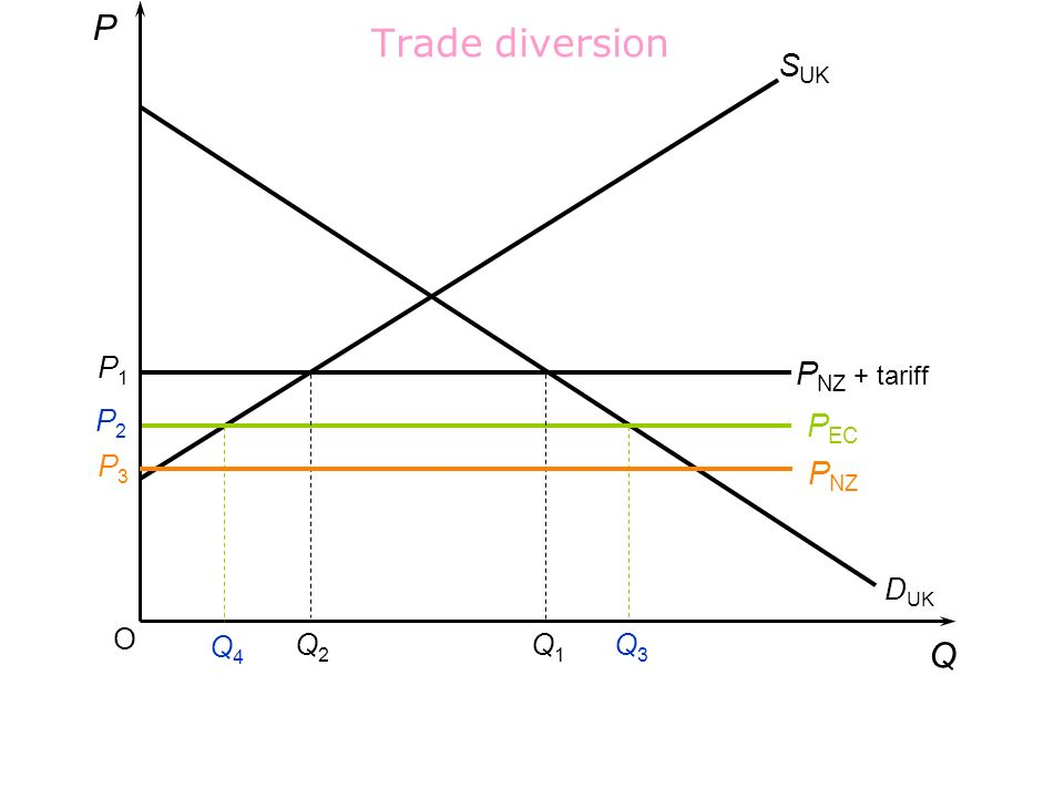 Trade diversion P Q SUK PNZ + tariff PEC PNZ P1 P2 P3 DUK O Q4 Q2 Q1