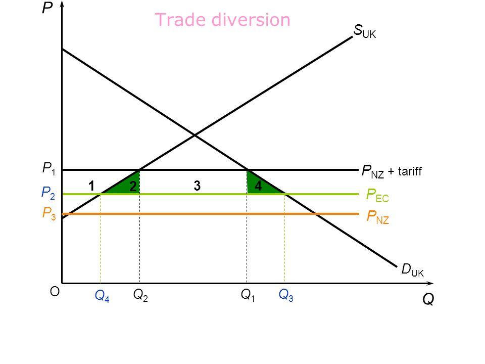 Trade diversion P Q SUK PNZ + tariff PEC PNZ P1 1 2 3 4 P2 P3 DUK O Q4