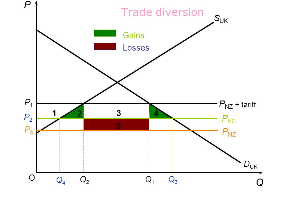 Trade diversion P Q SUK PNZ + tariff PEC PNZ Gains Losses P1 1 2 3 4