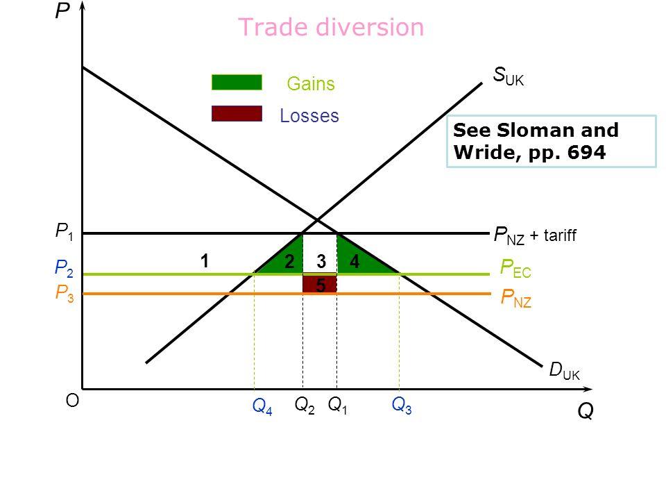 Trade diversion P Q SUK PNZ + tariff PEC PNZ Gains Losses
