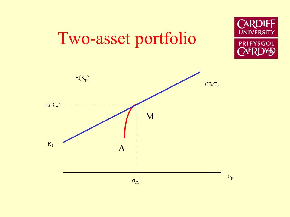 Two-asset portfolio E(Rp) CML E(Rm) M Rf A σp σm