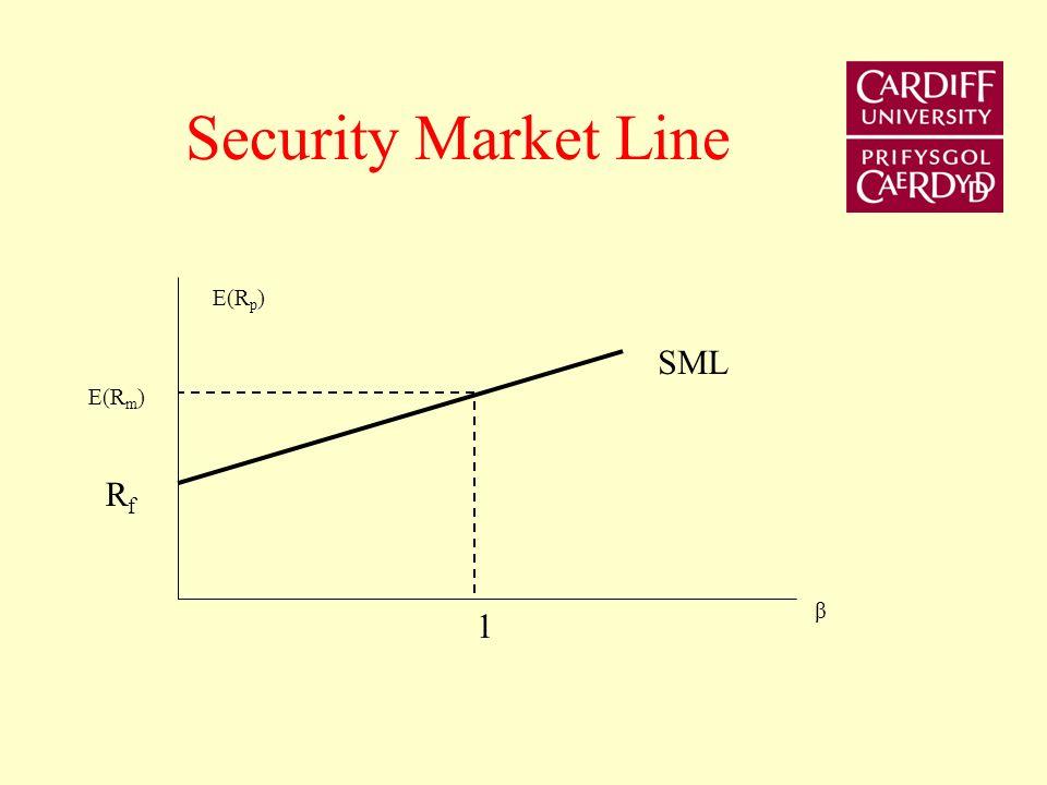 Security Market Line E(Rp) SML E(Rm) Rf β 1