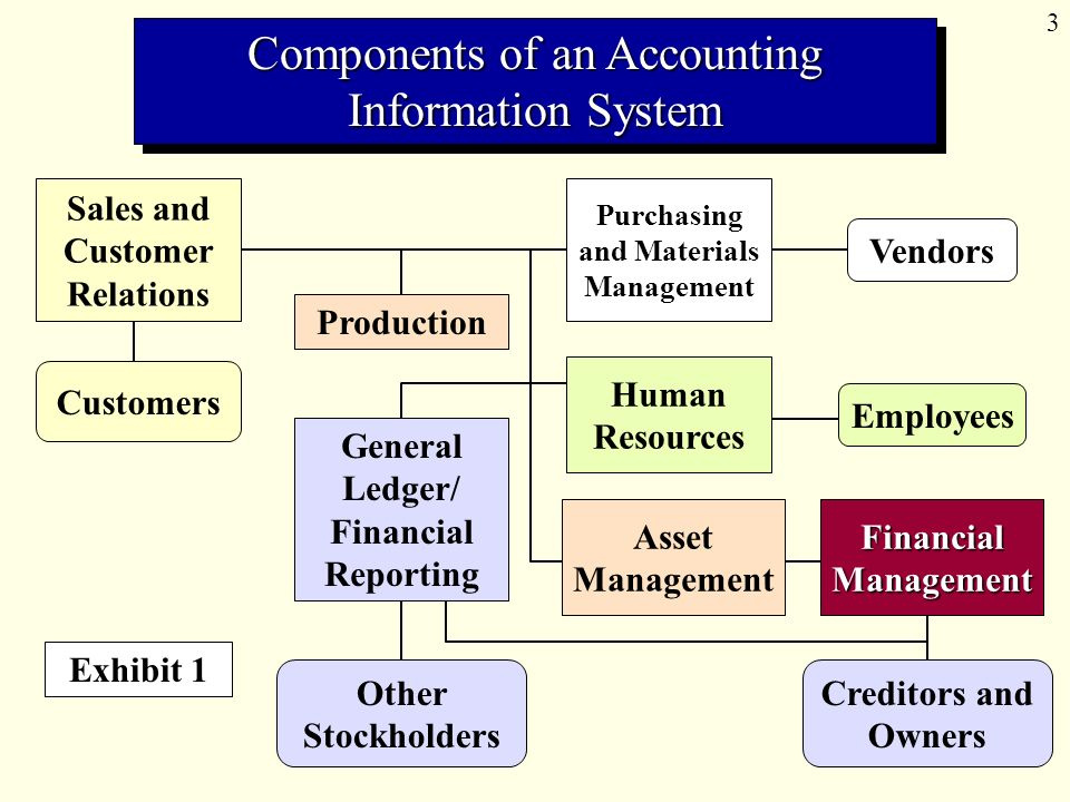 an analysis of the importance of computerised accounting information system An accounting information system (ais) is a structure that a business uses to collect, store, manage, process, retrieve and report its financial data so that it can be used by accountants .