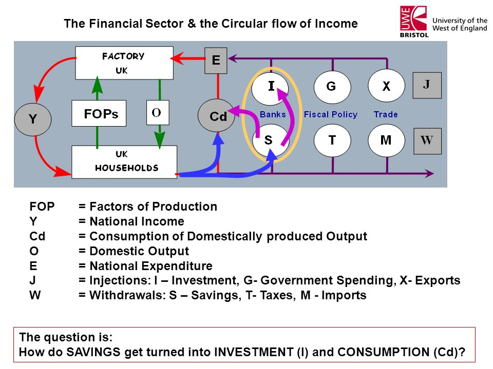The Financial Sector & the Circular flow of Income