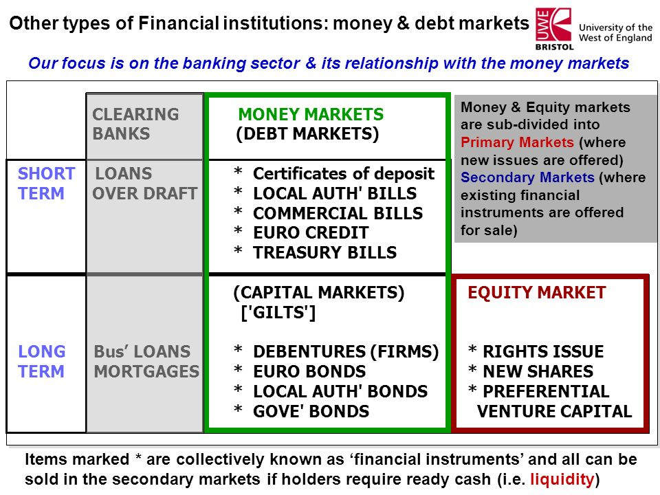 Other types of Financial institutions: money & debt markets